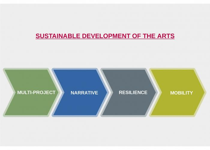 The four pillars of the sustainable development of the arts